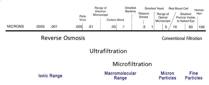 reverse-osmosis-informative-image